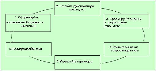 Модель шести шагов изменений